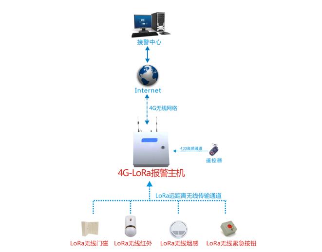 成都理想:基于LoRa技术的报警系统远距离无线防区方案